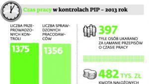 Czas pracy w kontrolach PIP – 2013 rok
