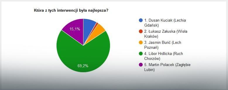 Wyniki głosowania na najlepszą interwencję 22. kolejki