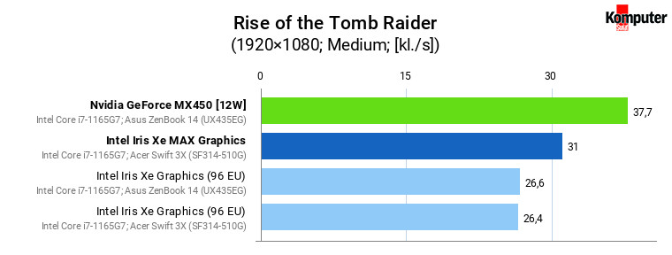 Iris Xe vs Iris Xe MAX vs GeForce MX450 – Rise of the Tomb Raider (Medium)