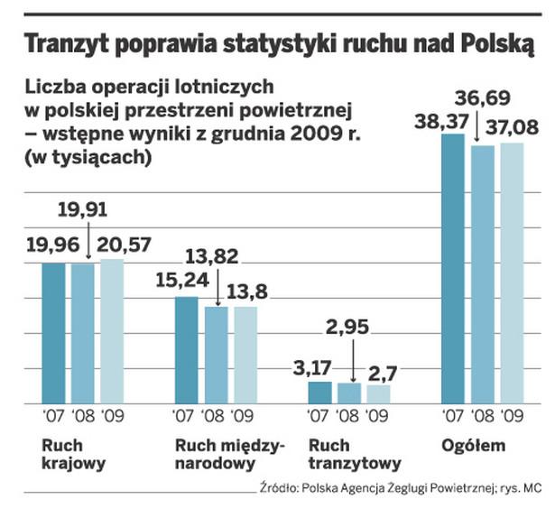 Tranzyt poprawia statystyki ruchu nad Polską