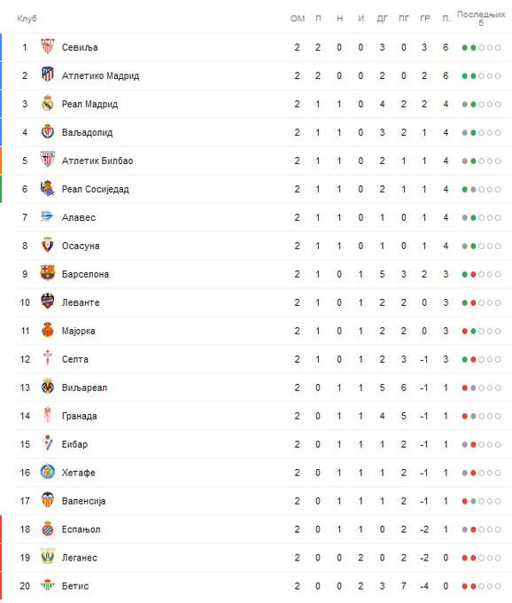 Tabela španske lige