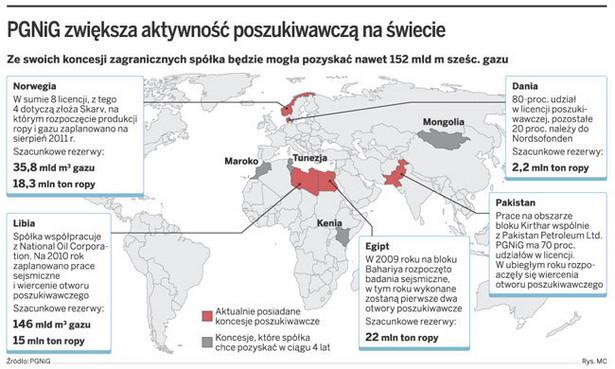PGNiG zwiększa aktywność poszukiwawczą na świecie