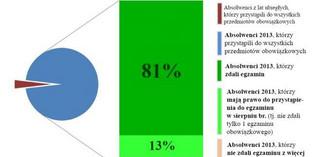 Matura 2013: 81 procent uczniów zdało egzamin. Fatalne wyniki w liceach uzupełniających