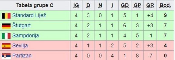 Tabela Kupa Uefa iz sezone 2008/2009