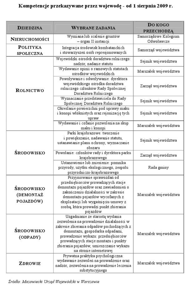 Kompetencje przekazywane przez wojewodę - od 1 sierpnia 2009 r.