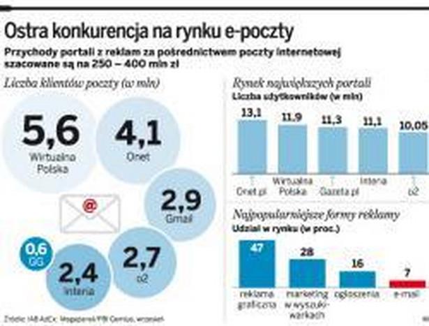 Ostra konkurencja na rynku e-poczty