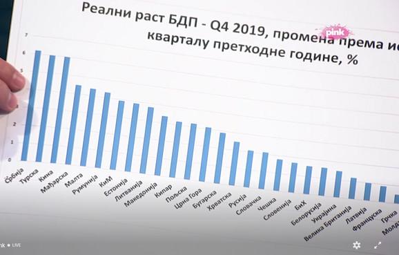 Vučić pokazuje rast BDP po zemljama