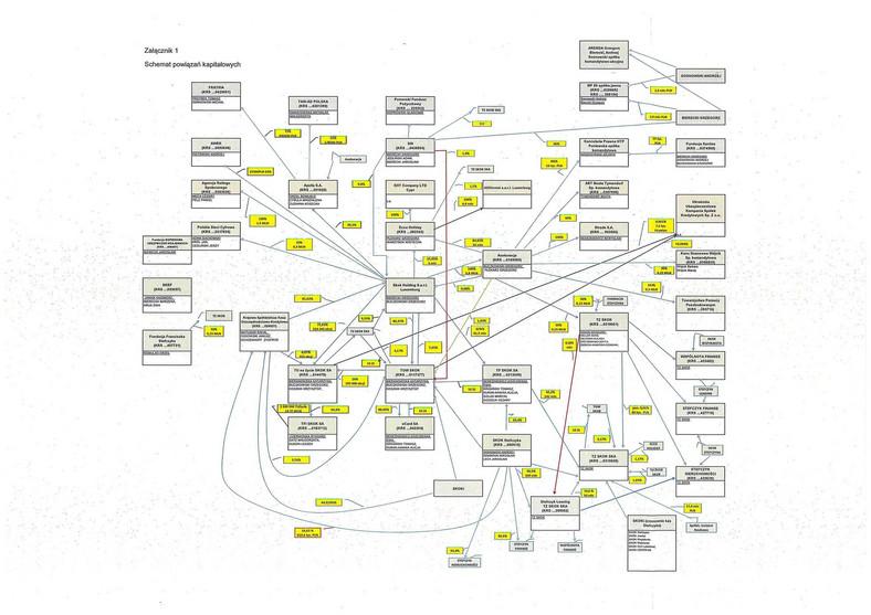 Powiązania właścicielskie w SKOK-ach / zestawienie przygotowane przez KNF