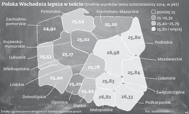Polska Wschodnia lepsza w teście