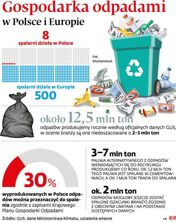 Gospodarka odpadami w Polsce i Europie