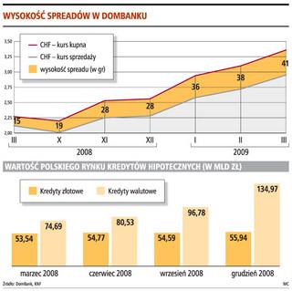 DomBank: spread niweluje niższe stopy