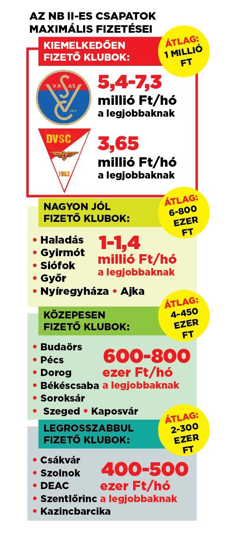 Grafikánkból kiderül, milliós fizetéseket ad a labdarúgóinak a Vasas és a Debrecen.