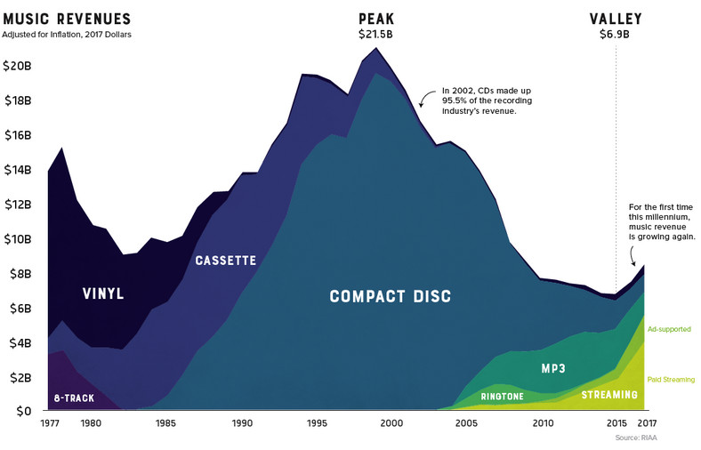 30 years of music sales. (Visual Capitalist)