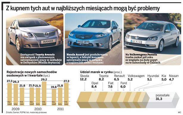 Z kupnem tych aut w najbliższych miesiącach mogą być problemy