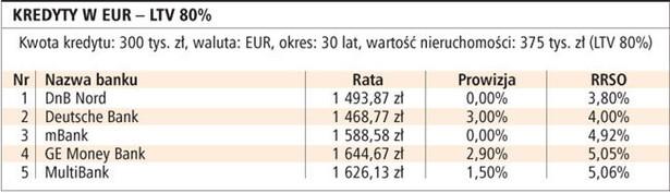 Kredyty w EUR - LTV 80%