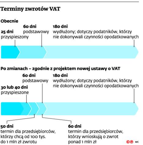 Terminy zwrotów VAT