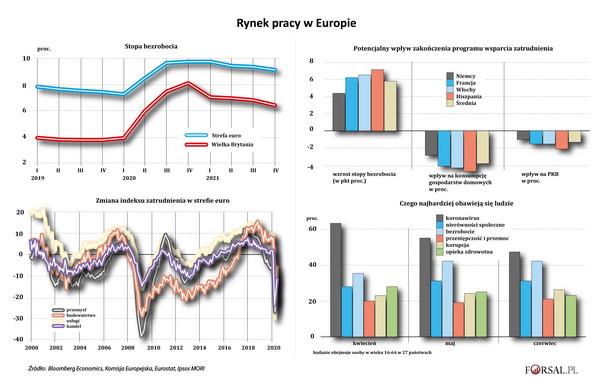 Rynek pracy w Europie