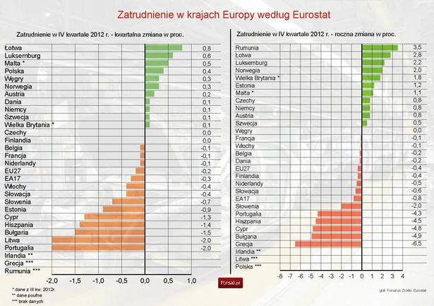 Zatrudnienie w krajach Europy w IV kwartale 2012 r. - Eurostat
