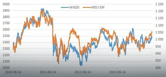 Zmiany WIG20 i MSCI EM