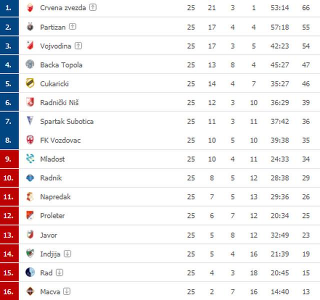 Superliga Srbije nakon 25 odigranih kola