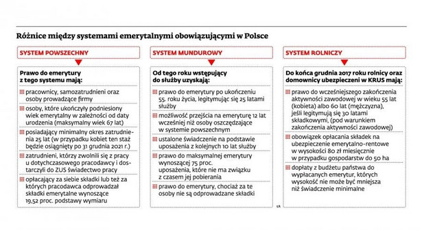 Różnice między systemami emerytalnymi obowiązującymi w Polsce