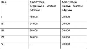 Porównanie amortyzacji samochodu ciężarowego o wartości 100 tys. zł.