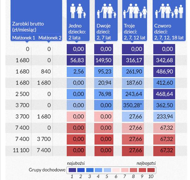 Zmiana dochodu do dyspozycji w wyniku zmian w uldze podatkowej dla dzieci i wprowadzenia stopniowego sposobu wycofywania świadczeń rodzinnych