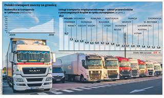 Przewoźnicy wciąż mocni w Europie