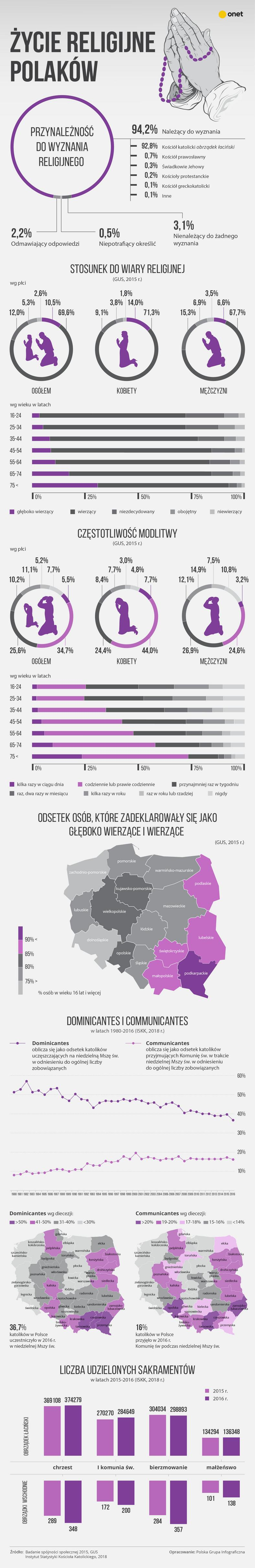 Życie religijne Polaków - infografika