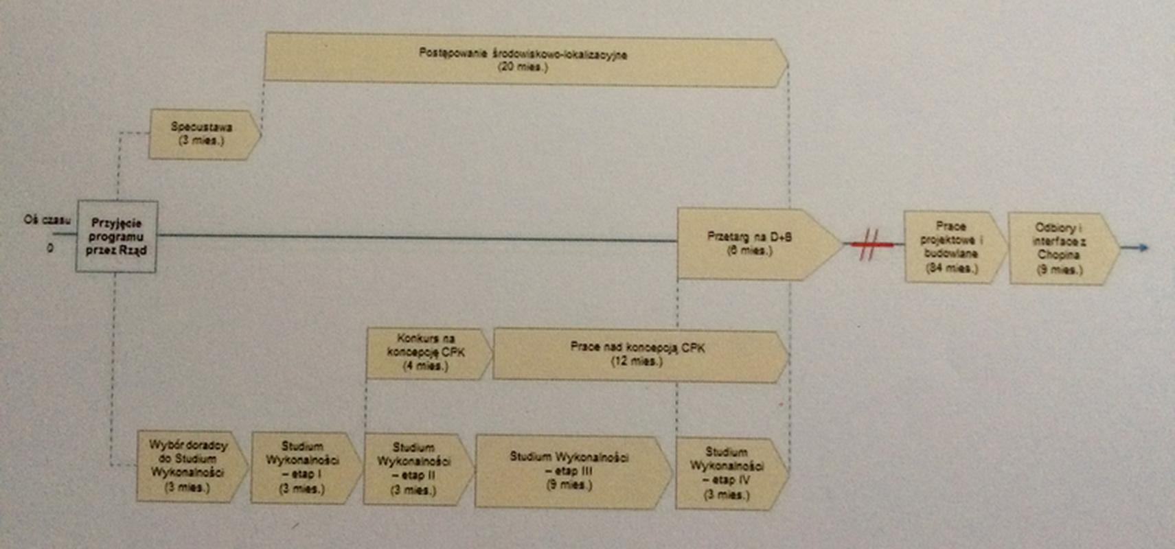 Harmonogram budowy CPK w latach 2017-2027