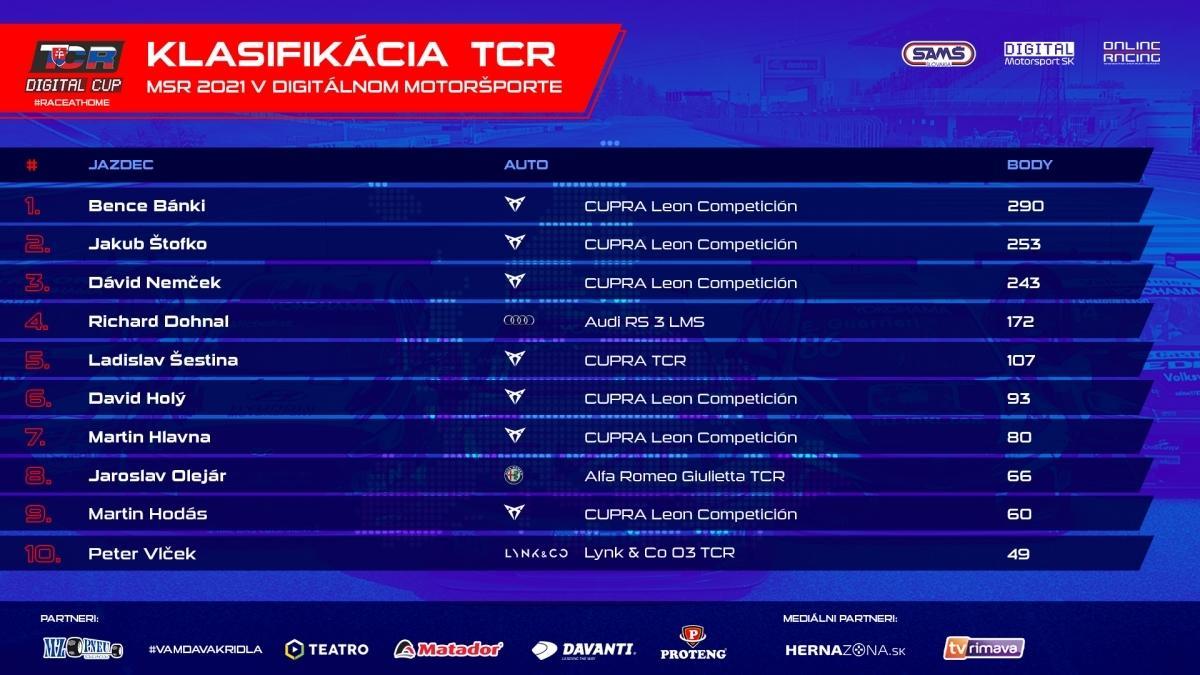 Konečné poradie Majstrovstiev Slovenskej republiky v digitálnom motoršporte v triede TCR Digital Cup.