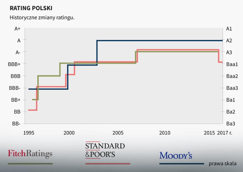 Rating Polski