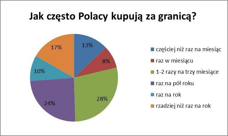 Jak często Polacy kupują za granicą