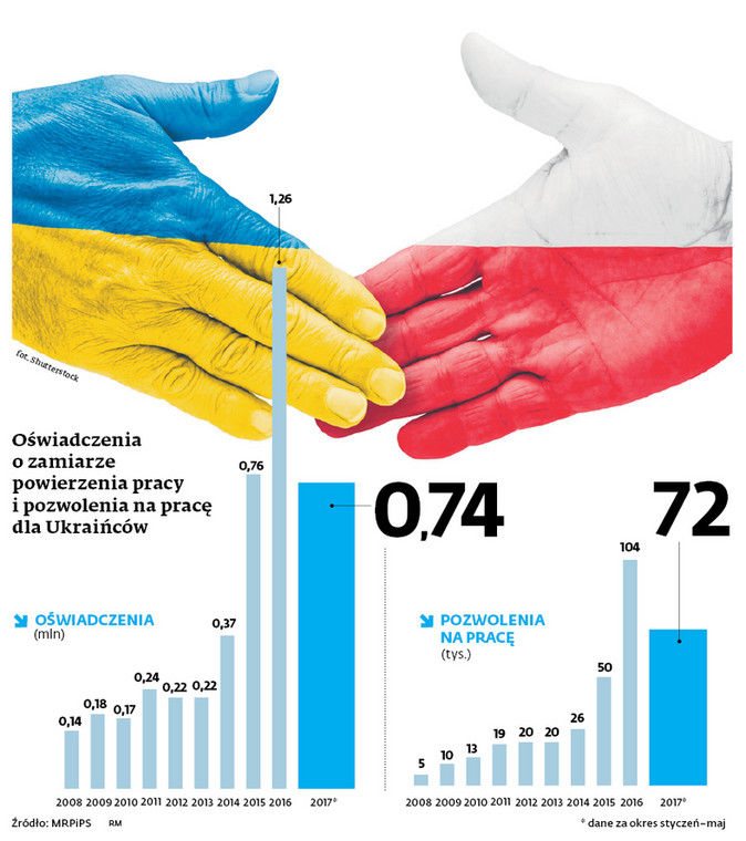 Oświadczenia o zamiarze powierzenia pracy i pozwolenia na pracę dla Ukraińców