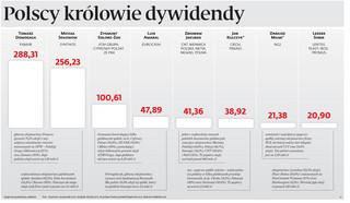 Polscy królowie dywidendy: Rekordzista dostał 780 tys. zł za każdy dzień