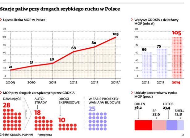 Stacja paliw przy drogach szybkiego ruchu w Polsce