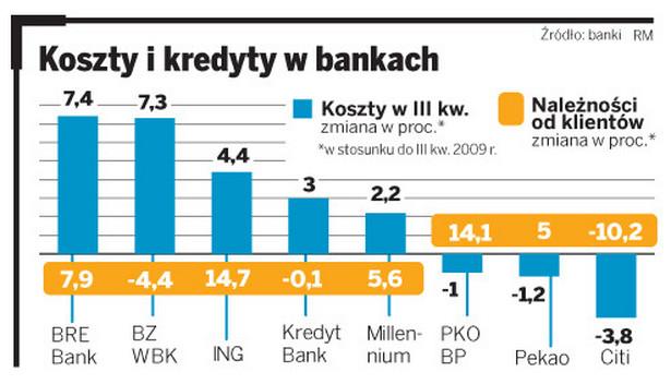 Koszty i kredyty w bankach