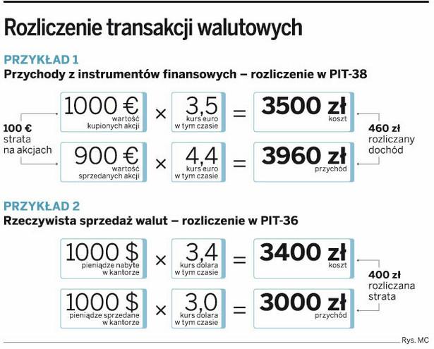 Rozliczenie transakcji walutowych