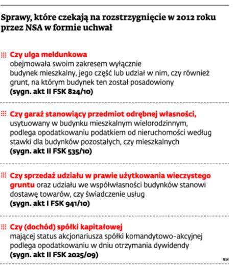 Sprawy, które czekają na rozstrzygnięcie w 2012 roku przez NSA w formie uchwał