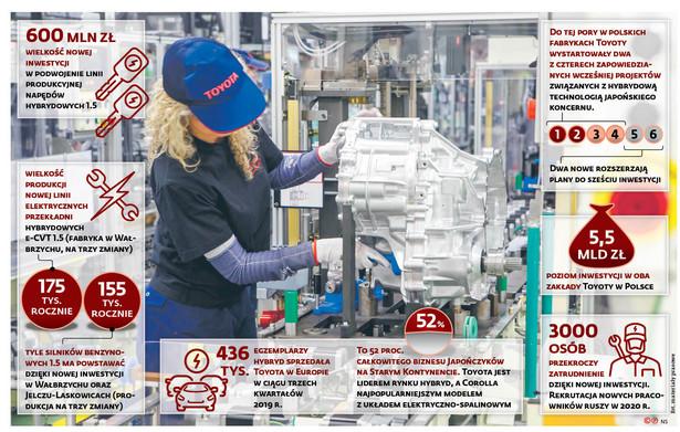 600 mln zł wielkość nowej inwestycji w podwojenie linii produkcyjnej napędów hybrydowych 1.5