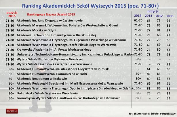 Główny ranking Perspektyw pozwala porównać wszystkie uczelnie w Polsce. Dla licealisty wybierającego studia dużo większe znaczenie może mieć jednak nie tyle całe zestawienie, ile jeden konkretny parametr. Dlatego, poza głównymi tabelami, Fundacja Edukacyjna Perspektywy publikuje też dane dodatkowe. – Tam miejsca się tasują. Na przykład w innowacyjności najlepsza jest Akademia Górniczo-Hutnicza w Krakowie. W umiędzynarodowieniu – Akademia Leona Koźmińskiego – mówi w rozmowie z DGP Waldemar Siwiński, prezes fundacji Perspektywy.