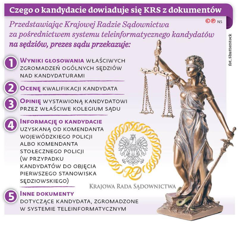 Czego o kandydacie dowiaduję się KRS z dokumentów