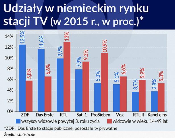 Udziały w niemieckim rynku stacji TV