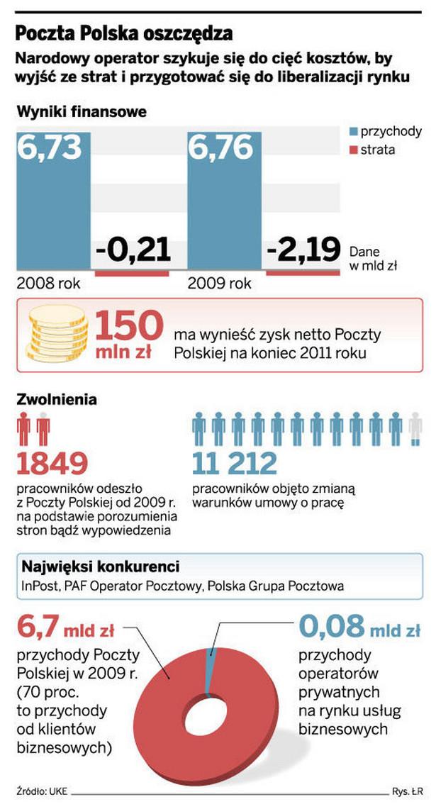 Poczta Polska oszczędza