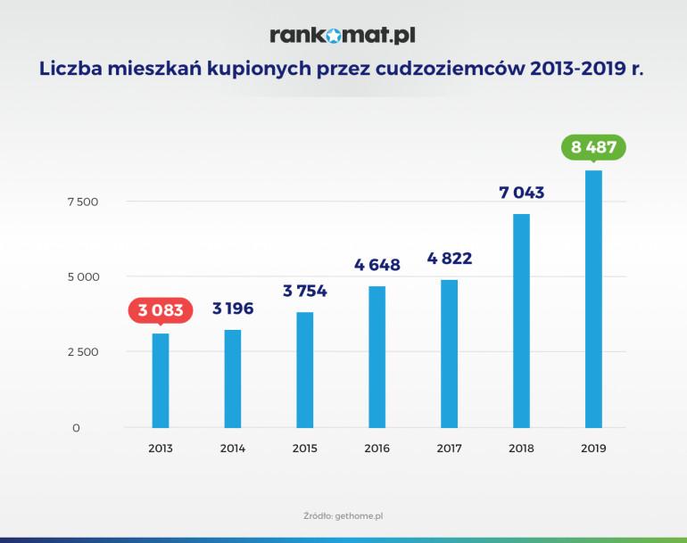 Liczba mieszkań kupionych przez cudzoziemców w 2013-2019