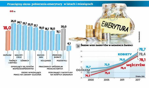 Przeciętny okres pobierania emerytury - dane ZUS
