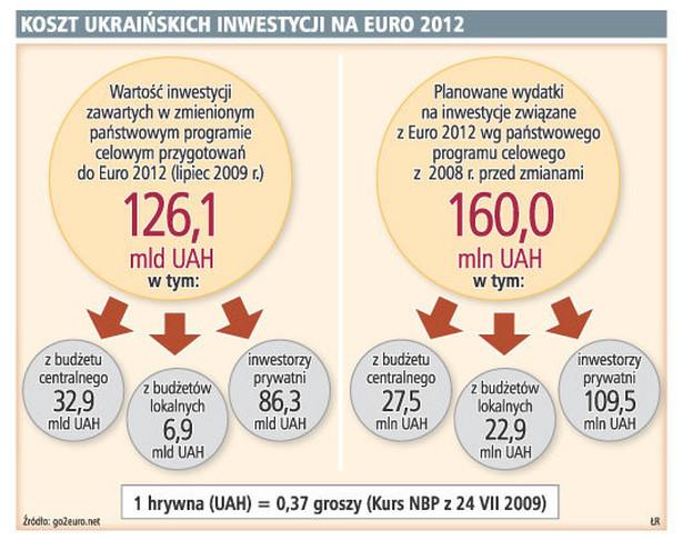 Koszt ukraińskich inwestycji na Euro 2012