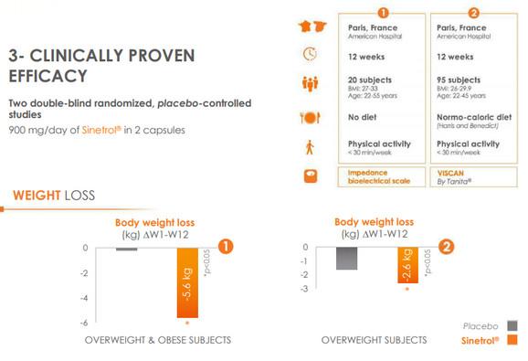 Postoje 3 kliničke studije koje su potvrdile uticaj sastojka Sinetrol®Xpur na gubitak kilograma