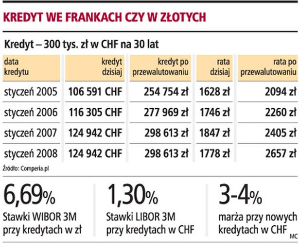Kredyt we frankach czy w złotych