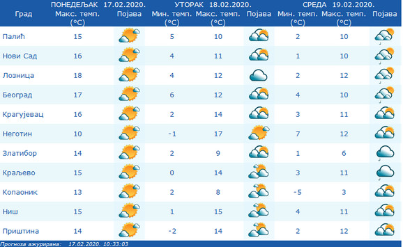 I narednih dana u Srbiji pretežno toplo